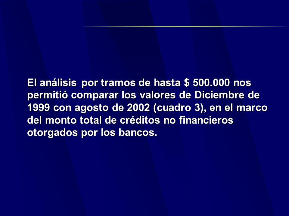 El análisis por tramos de hasta $ 500.000 nos permitió comparar los valores de Diciembre de 1999 con agosto de 2002 (cuadro 3), en el marco del monto total de créditos no financieros otorgados por los bancos.