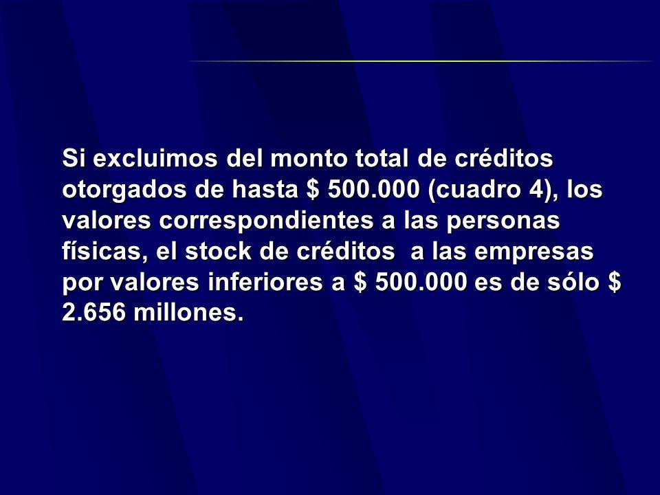 Si excluimos del monto total de créditos otorgados de hasta $ 500.000 (cuadro 4), los valores correspondientes a las personas físicas, el stock de créditos a las empresas por valores inferiores a $ 500.000 es de sólo $ 2.656 millones.