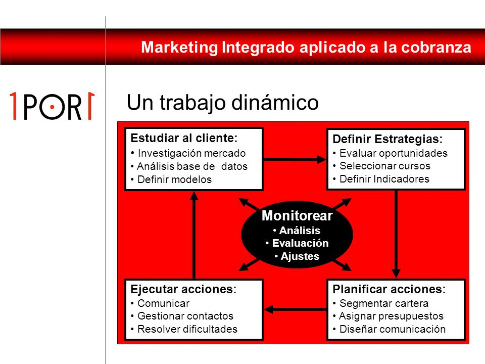 Marketing Integrado aplicado a la cobranza 1.Participar en la gestión de cobranza desde la visión de marketing 1.Diseñar un programa integral 2.Estudi