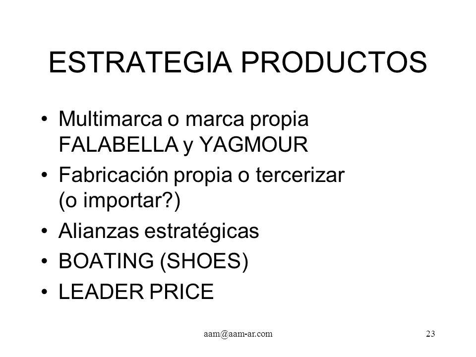 aam@aam-ar.com23 ESTRATEGIA PRODUCTOS Multimarca o marca propia FALABELLA y YAGMOUR Fabricación propia o tercerizar (o importar?) Alianzas estratégica