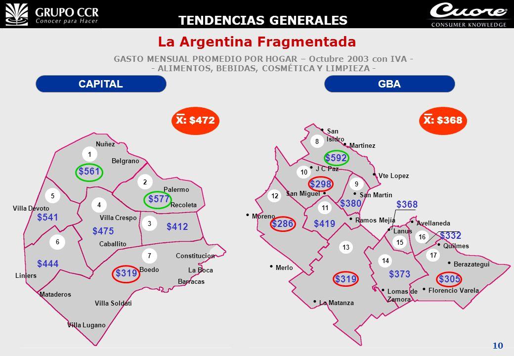 10 La Argentina Fragmentada GASTO MENSUAL PROMEDIO POR HOGAR – Octubre 2003 con IVA - - ALIMENTOS, BEBIDAS, COSMÉTICA Y LIMPIEZA - CAPITALGBA X: $472X
