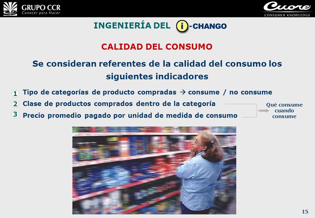 15 INGENIERÍA DEL Se consideran referentes de la calidad del consumo los siguientes indicadores CALIDAD DEL CONSUMO Tipo de categorías de producto com