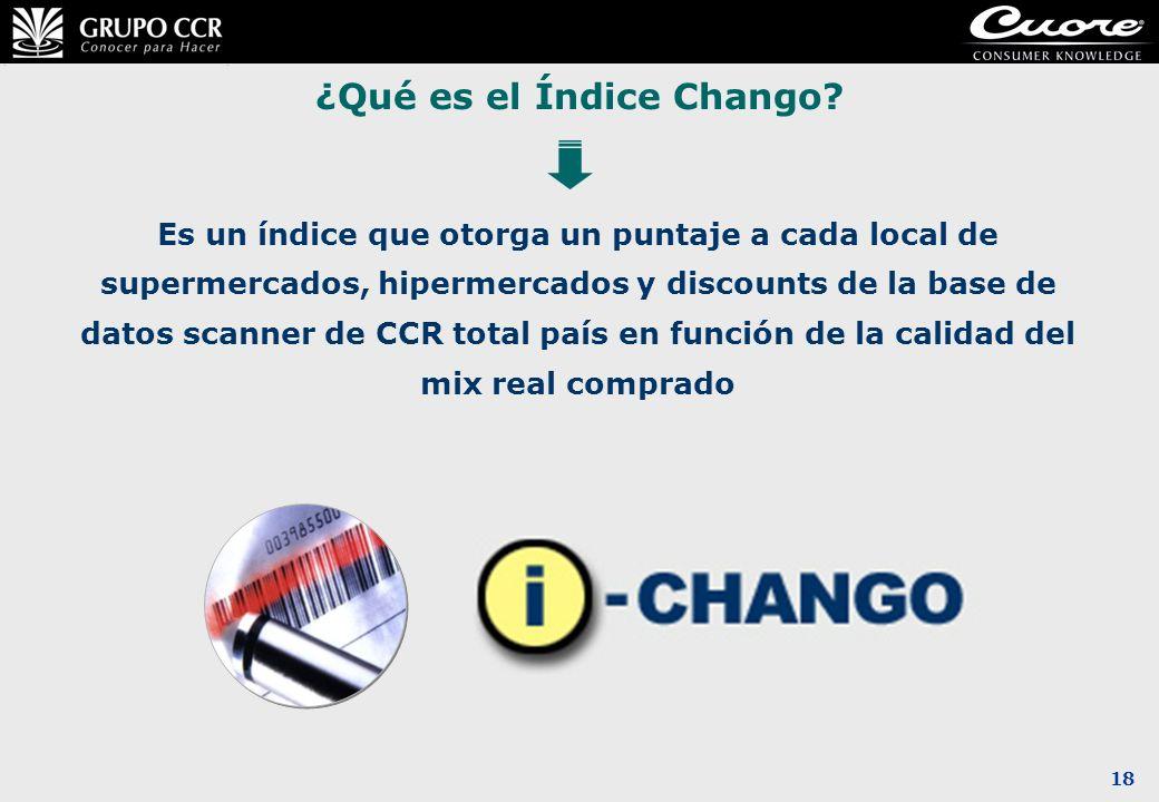 18 ¿Qué es el Índice Chango? Es un índice que otorga un puntaje a cada local de supermercados, hipermercados y discounts de la base de datos scanner d