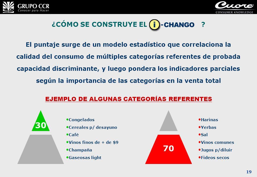 19 ¿CÓMO SE CONSTRUYE EL ÍNDICE CHAN? El puntaje surge de un modelo estadístico que correlaciona la calidad del consumo de múltiples categorías refere