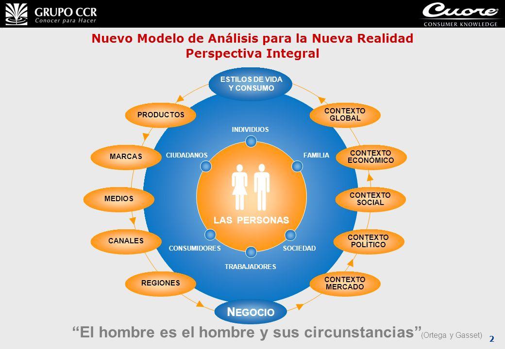 2 Nuevo Modelo de Análisis para la Nueva Realidad Perspectiva Integral INDIVIDUOS FAMILIACIUDADANOS CONSUMIDORESSOCIEDAD LAS PERSONAS ESTILOS DE VIDA