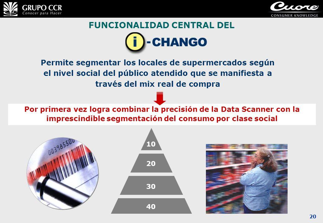 20 Permite segmentar los locales de supermercados según el nivel social del público atendido que se manifiesta a través del mix real de compra FUNCION