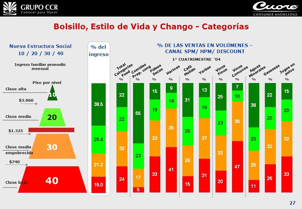 27 Bolsillo, Estilo de Vida y Chango - Categorías $1.325 Ingreso familiar promedio mensual 10 20 30 40 Piso por nivel Nueva Estructura Social 10 / 20