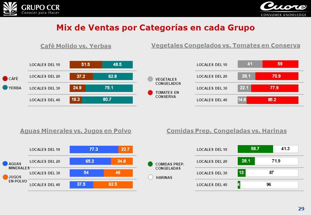 29 Mix de Ventas por Categorías en cada Grupo LOCALES DEL 30 LOCALES DEL 40 LOCALES DEL 20 LOCALES DEL 10 CÁFÉ YERBA Café Molido vs. Yerbas VEGETALES