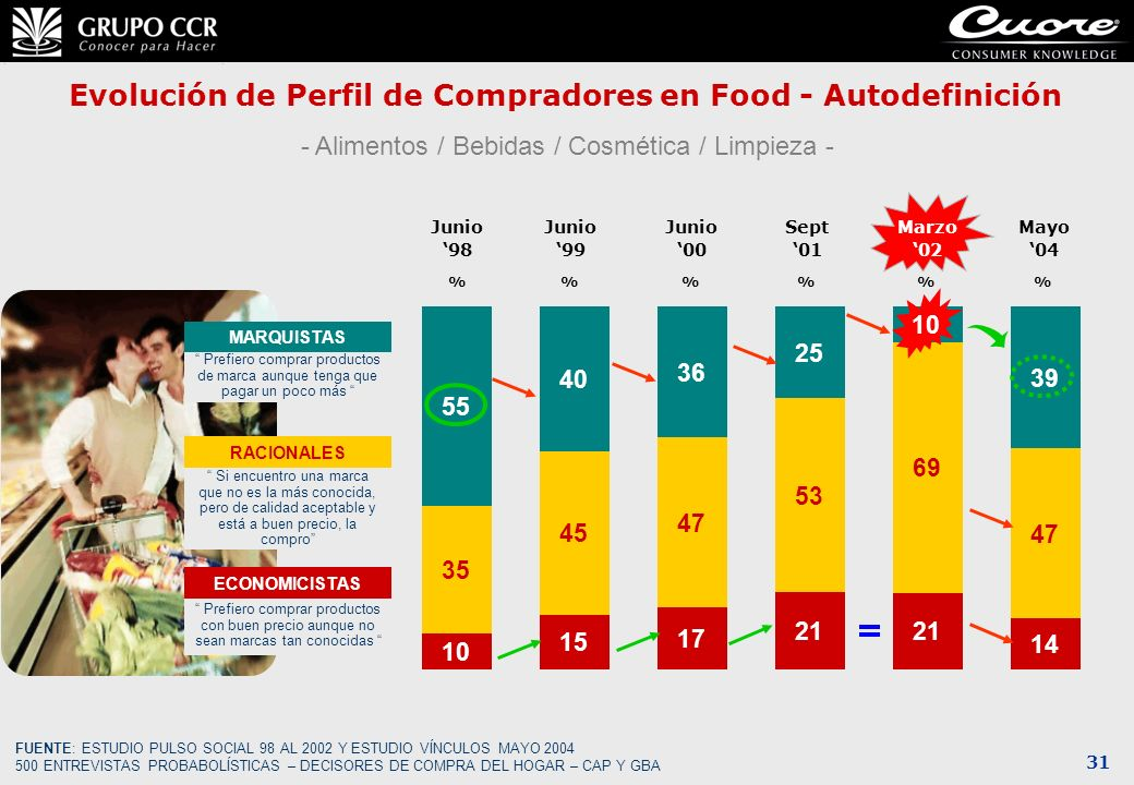 31 Evolución de Perfil de Compradores en Food - Autodefinición - Alimentos / Bebidas / Cosmética / Limpieza - Prefiero comprar productos de marca aunq