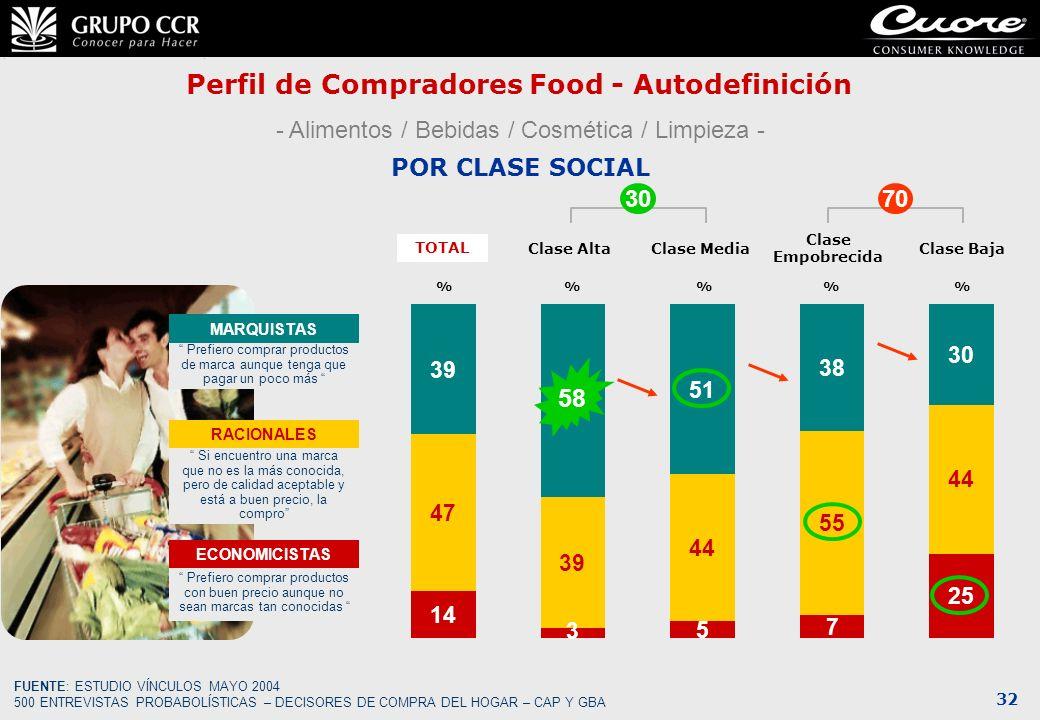 32 Perfil de Compradores Food - Autodefinición POR CLASE SOCIAL 14 47 39 FUENTE: ESTUDIO VÍNCULOS MAYO 2004 500 ENTREVISTAS PROBABOLÍSTICAS – DECISORE