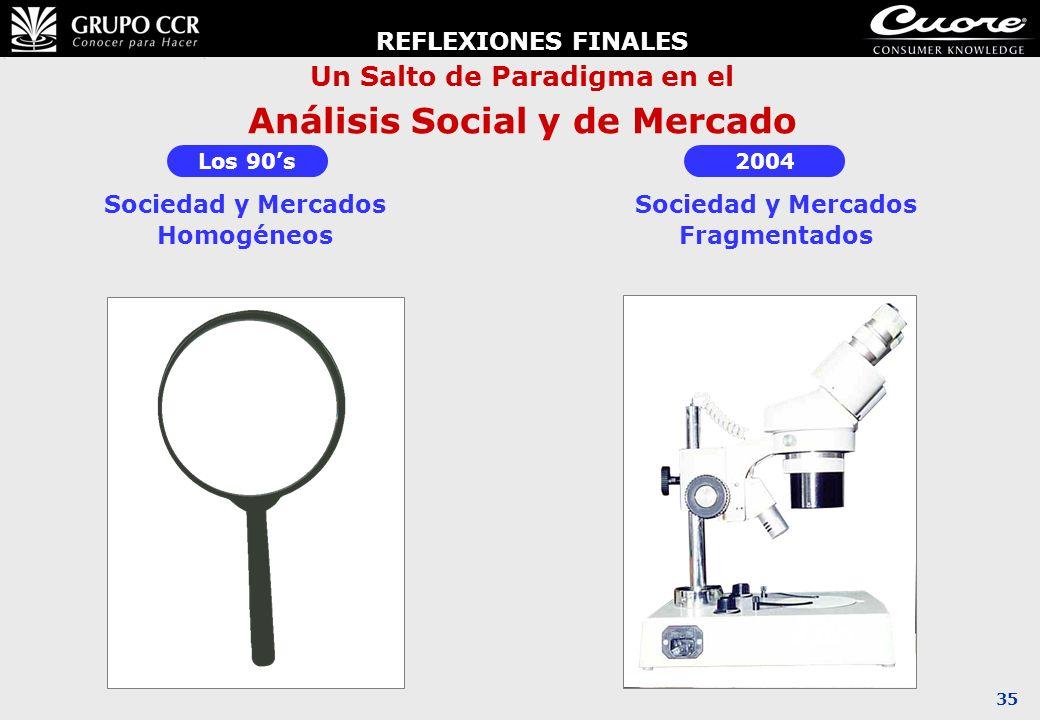 35 Un Salto de Paradigma en el Análisis Social y de Mercado 2004 Sociedad y Mercados Fragmentados Los 90s Sociedad y Mercados Homogéneos REFLEXIONES F