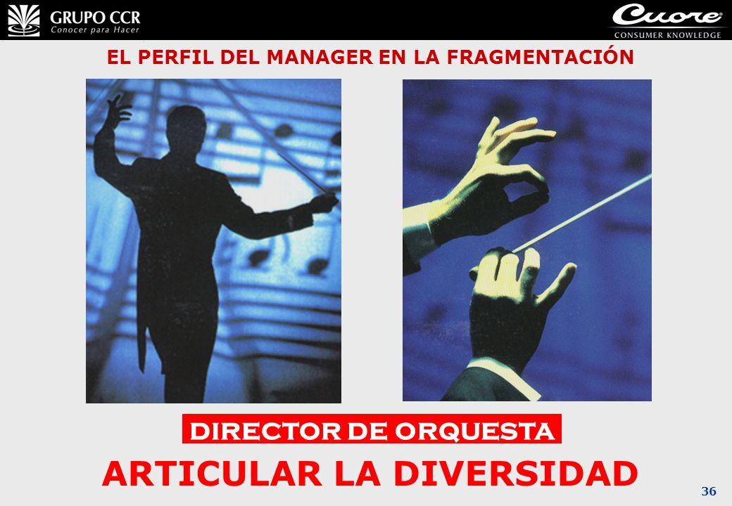 36 EL PERFIL DEL MANAGER EN LA FRAGMENTACIÓN director de orquesta ARTICULAR LA DIVERSIDAD
