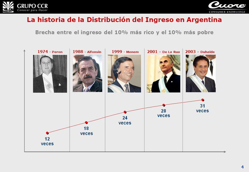 4 La historia de la Distribución del Ingreso en Argentina Brecha entre el ingreso del 10% más rico y el 10% más pobre 1974 - Peron 1988 - Alfonsin 199