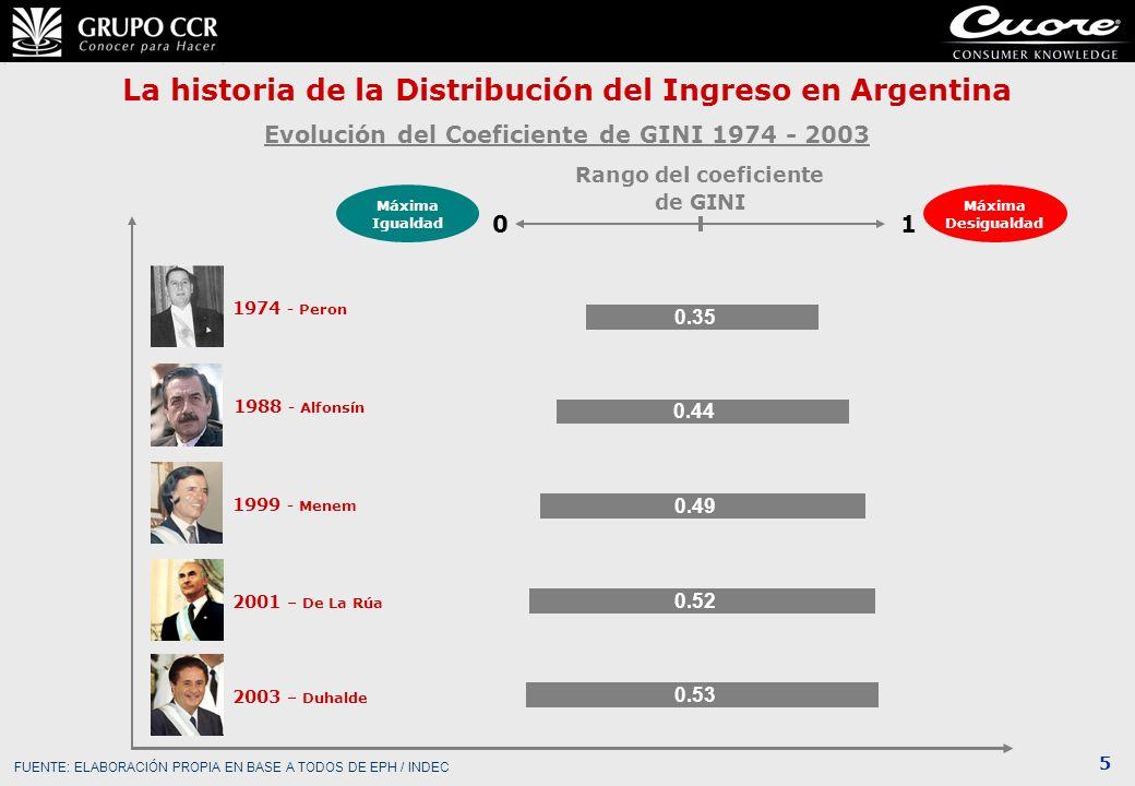 5 La historia de la Distribución del Ingreso en Argentina Evolución del Coeficiente de GINI 1974 - 2003 Rango del coeficiente de GINI Máxima Desiguald