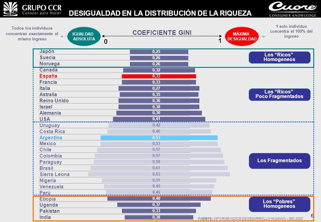6 DESIGUALDAD EN LA DISTRIBUCIÓN DE LA RIQUEZA FUENTE: INFORME INDICE DE DESARROLLO HUMANO – BID 2002 IGUALDAD ABSOLUTA 0 1 MÁXIMA DESIGUALDAD Todos l