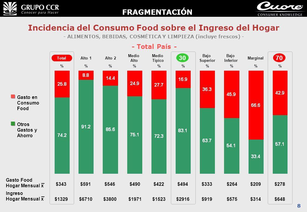 8 Incidencia del Consumo Food sobre el Ingreso del Hogar - ALIMENTOS, BEBIDAS, COSMÉTICA Y LIMPIEZA (incluye frescos) - - Total País - Gasto en Consum
