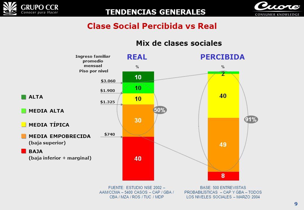 9 Clase Social Percibida vs Real ALTA MEDIA ALTA MEDIA TÍPICA MEDIA EMPOBRECIDA (baja superior) BAJA (baja inferior + marginal) % REAL Mix de clases s