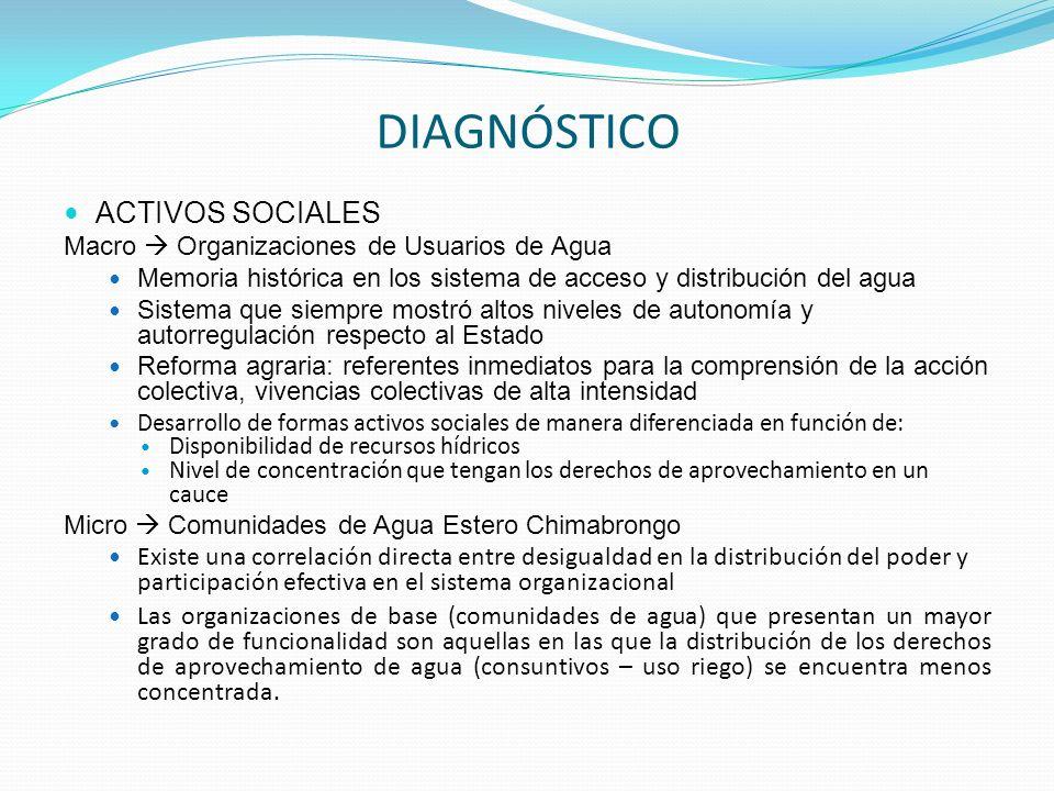 ACTIVOS SOCIALES Macro Organizaciones de Usuarios de Agua Memoria histórica en los sistema de acceso y distribución del agua Sistema que siempre mostr