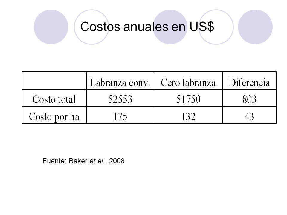 Costos anuales en US$ Fuente: Baker et al., 2008