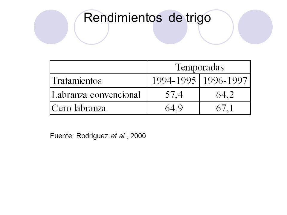 Rendimientos de trigo Fuente: Rodriguez et al., 2000