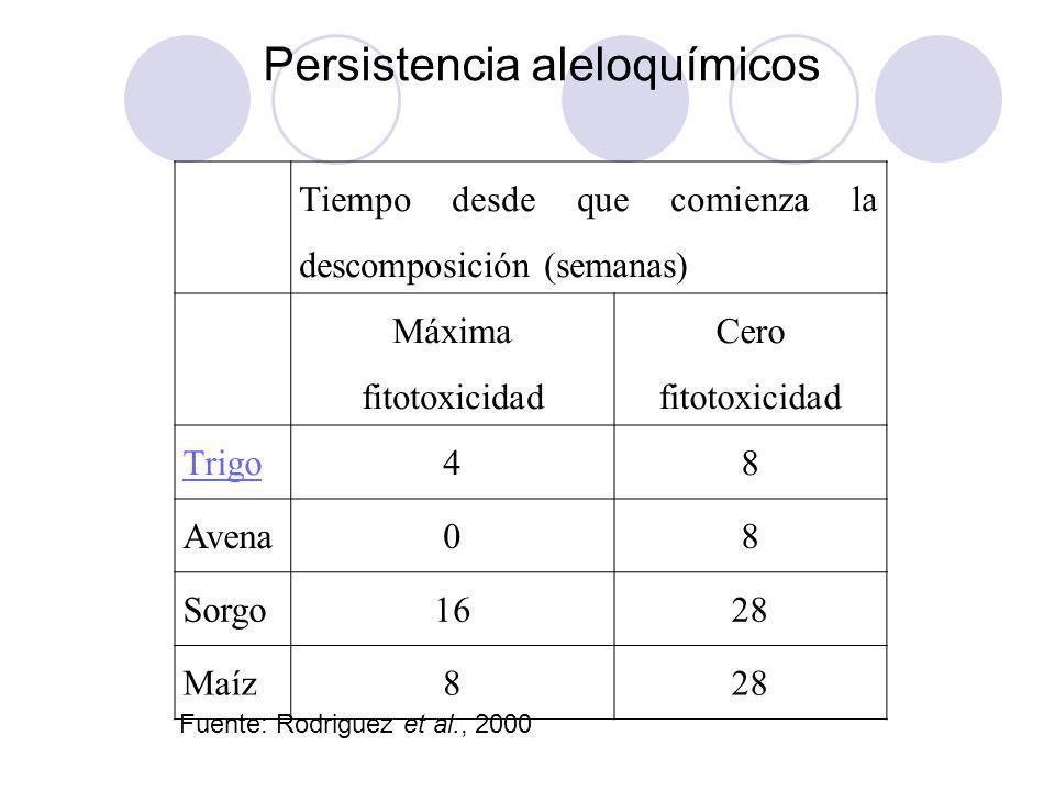 Persistencia aleloquímicos Fuente: Rodriguez et al., 2000 Tiempo desde que comienza la descomposición (semanas) Máxima fitotoxicidad Cero fitotoxicida