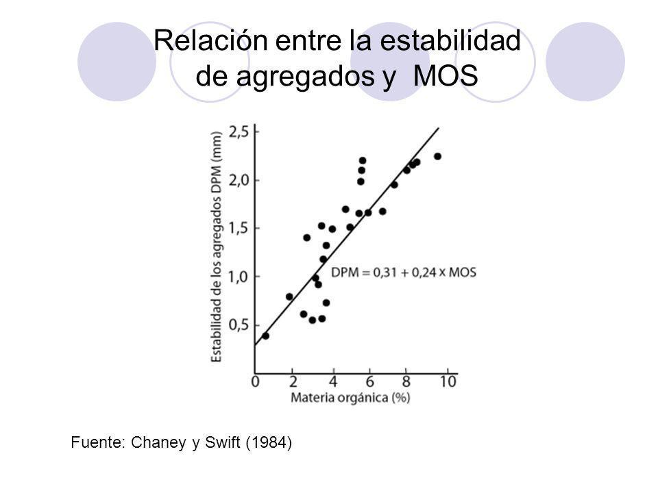 Relación entre la estabilidad de agregados y MOS Fuente: Chaney y Swift (1984)