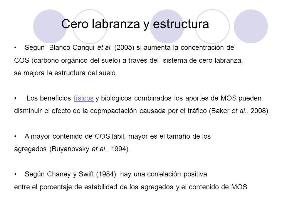 Cero labranza y estructura Según Blanco-Canqui et al. (2005) si aumenta la concentración de COS (carbono orgánico del suelo) a través del sistema de c