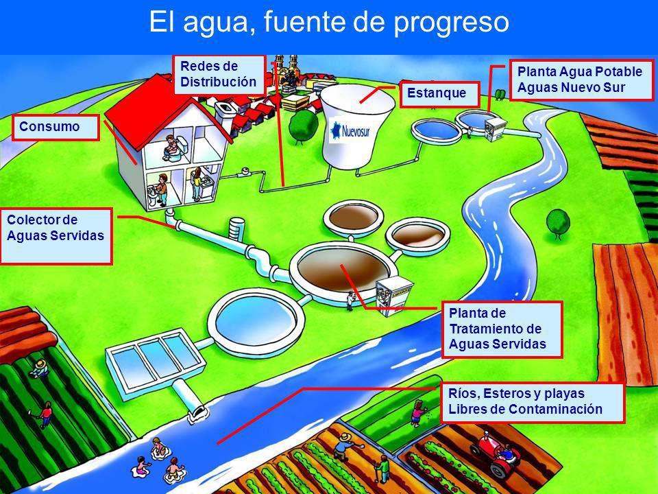 Planta Agua Potable Aguas Nuevo Sur Estanque Redes de Distribución Consumo El agua, fuente de progreso Colector de Aguas Servidas Planta de Tratamient
