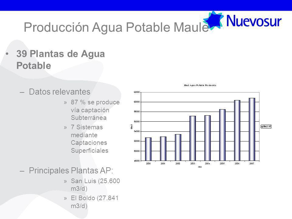 Producción Agua Potable Maule 39 Plantas de Agua Potable –Datos relevantes »87 % se produce vía captación Subterránea »7 Sistemas mediante Captaciones