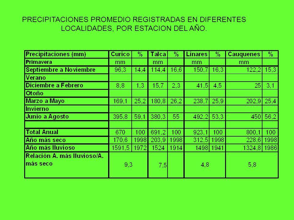 PRECIPITACIONES PROMEDIO REGISTRADAS EN DIFERENTES LOCALIDADES, POR ESTACION DEL AÑO.