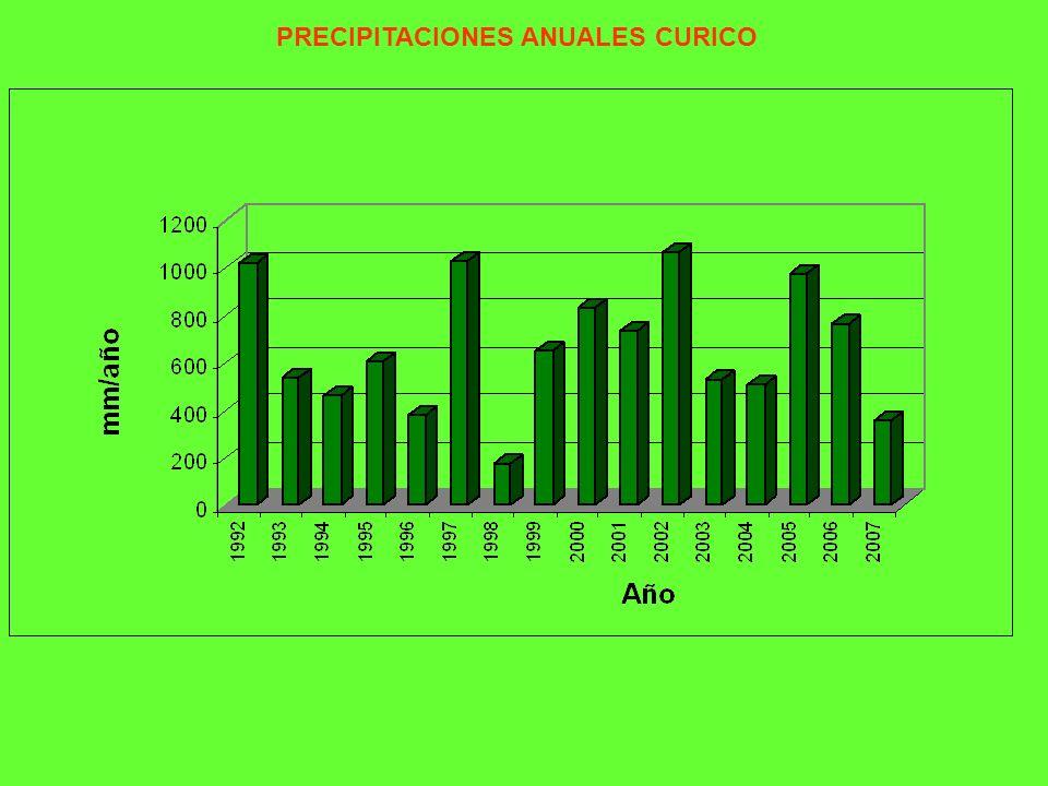 PRECIPITACIONES ANUALES CURICO