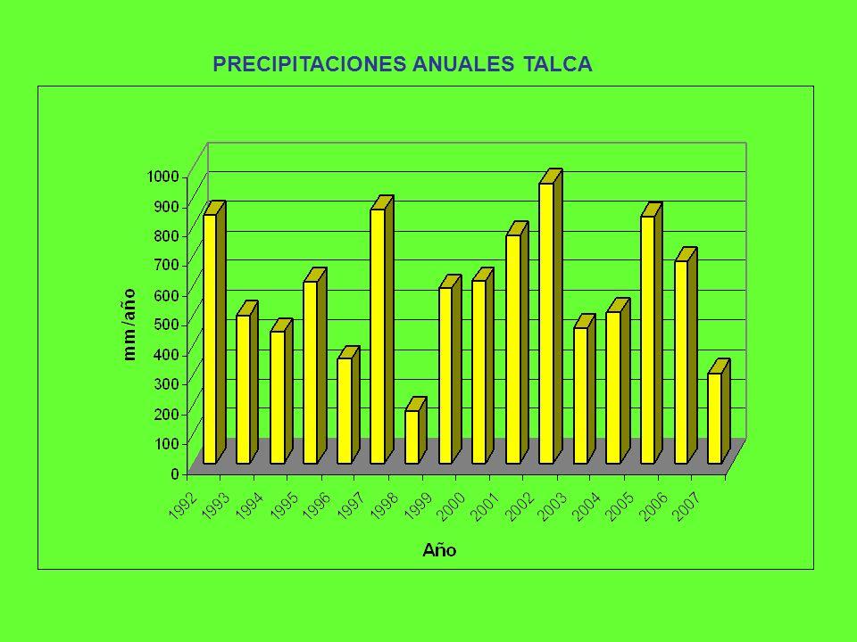 PRECIPITACIONES ANUALES TALCA