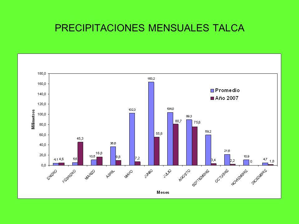 PRECIPITACIONES MENSUALES TALCA