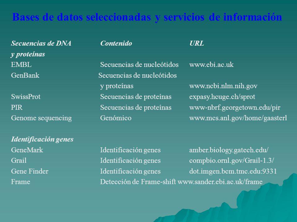 Bases de datos seleccionadas y servicios de información Secuencias de DNA ContenidoURL y proteínas EMBLSecuencias de nucleótidoswww.ebi.ac.uk GenBank Secuencias de nucleótidos y proteínaswww.ncbi.nlm.nih.gov SwissProtSecuencias de proteínasexpasy.hcuge.ch/sprot PIRSecuencias de proteínaswww-nbrf.georgetown.edu/pir Genome sequencingGenómicowww.mcs.anl.gov/home/gaasterl Identificación genes GeneMarkIdentificación genesamber.biology.gatech.edu/ GrailIdentificación genescompbio.ornl.gov/Grail-1.3/ Gene FinderIdentificación genesdot.imgen.bcm.tmc.edu:9331 FrameDetección de Frame-shift www.sander.ebi.ac.uk/frame