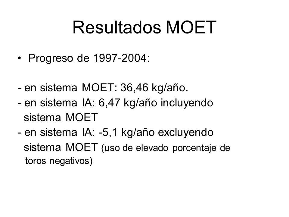 Resultados MOET Progreso de 1997-2004: - en sistema MOET: 36,46 kg/año.