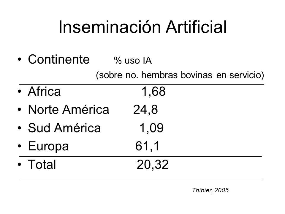 Inseminación Artificial Continente % uso IA (sobre no.