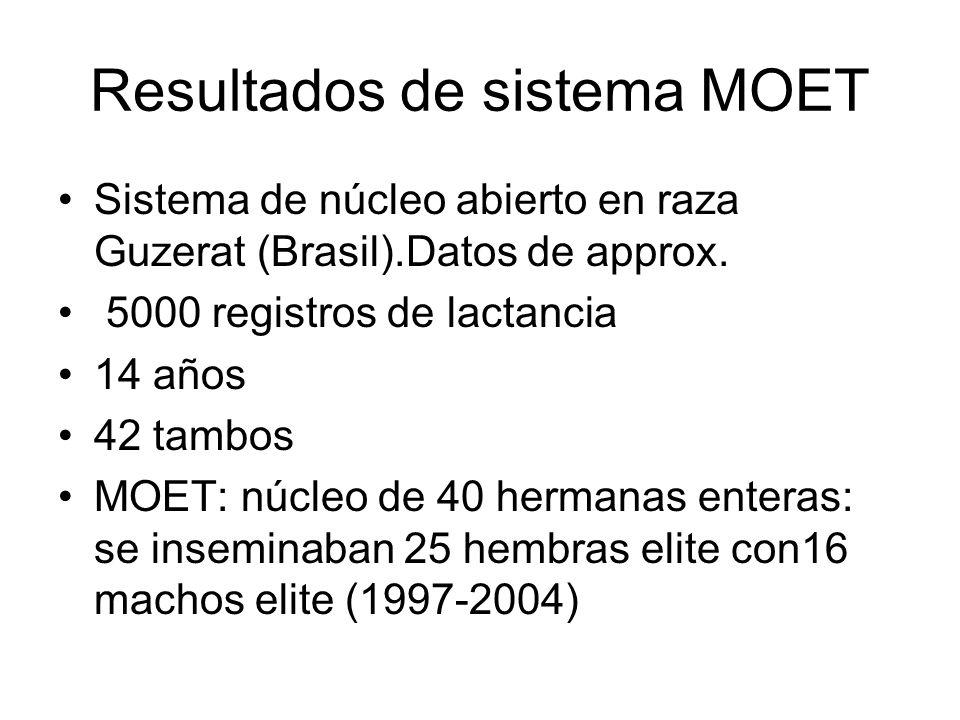 Resultados de sistema MOET Sistema de núcleo abierto en raza Guzerat (Brasil).Datos de approx.