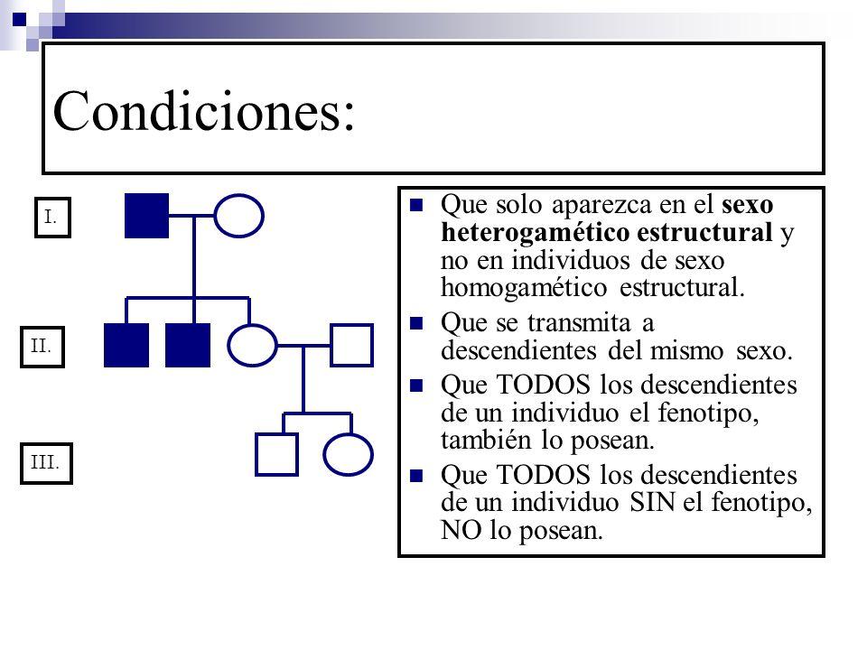 Condiciones: Que solo aparezca en el sexo heterogamético estructural y no en individuos de sexo homogamético estructural. Que se transmita a descendie