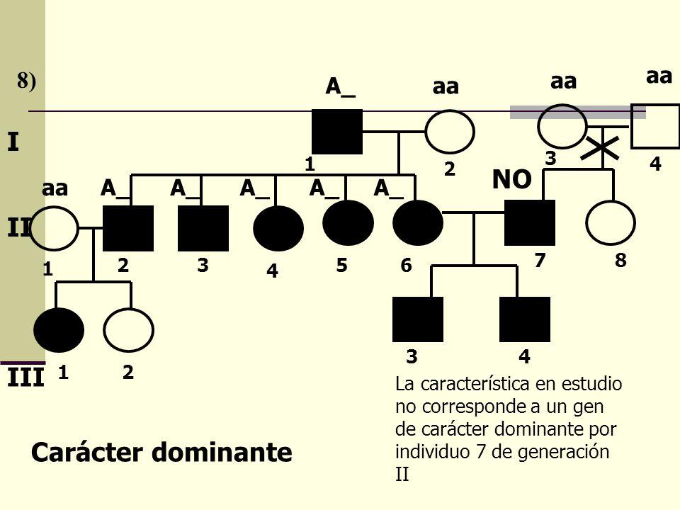 8) I II III Carácter dominante A_aa A_ NO La característica en estudio no corresponde a un gen de carácter dominante por individuo 7 de generación II