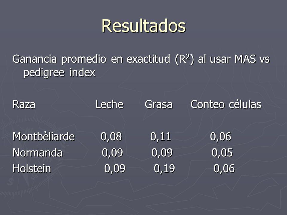 Resultados Ganancia promedio en exactitud (R 2 ) al usar MAS vs pedigree index Raza Leche Grasa Conteo células Montbèliarde 0,08 0,11 0,06 Normanda 0,