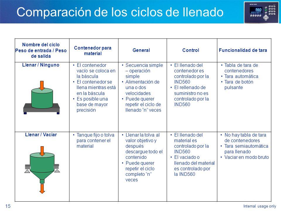 Internal usage only 13 Descripción del cicloIND560 Terminología Llenado de una tolva de suministro y después vaciado del contenido en un contenedor DE