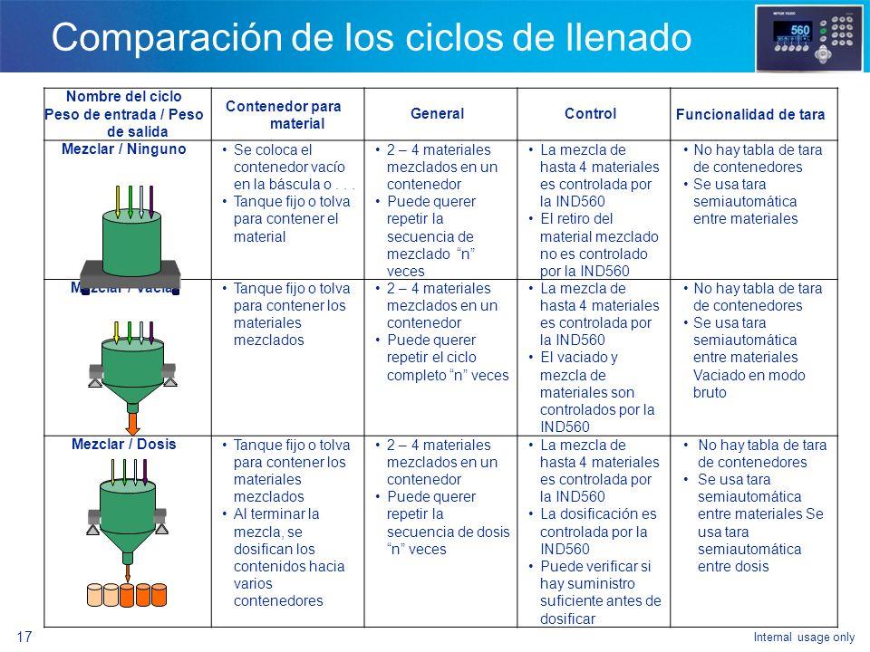 Internal usage only 15 Comparación de los ciclos de llenado Nombre del ciclo Peso de entrada / Peso de salida Contenedor para material GeneralControlF