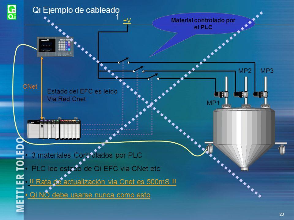 23 Qi Ejemplo de cableado 1 +V CNet Estado del EFC es leido Via Red Cnet MP1 MP2MP3 3 materiales Controlados por PLC PLC lee estado de Qi EFC via CNet