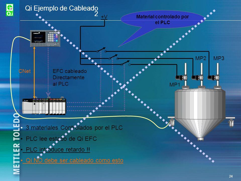 24 Qi Ejemplo de Cableado 2 +V CNetEFC cableado Directamente al PLC MP1 MP2MP3 3 materiales Controlados por el PLC PLC lee estado de Qi EFC PLC introd