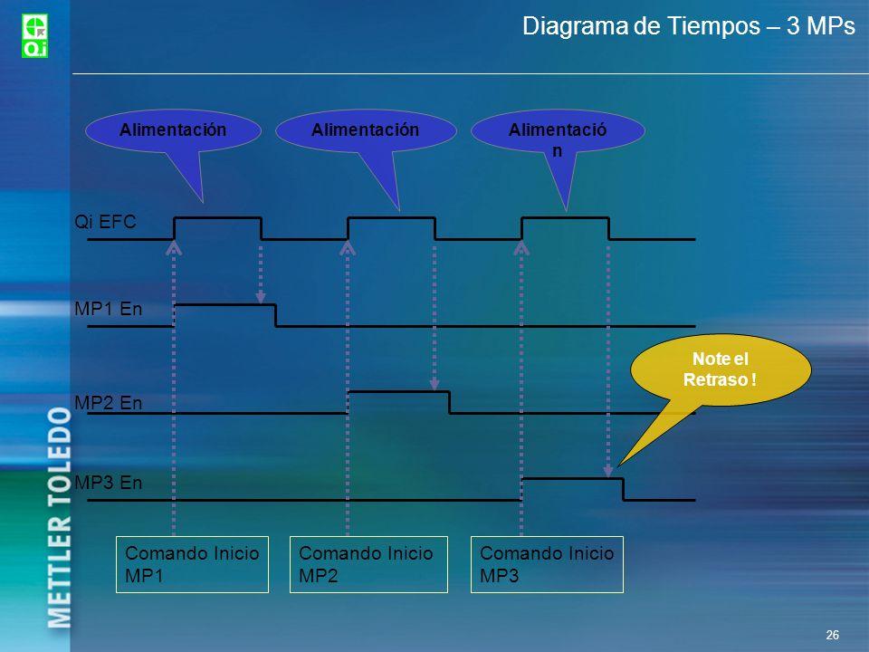 26 Diagrama de Tiempos – 3 MPs Qi EFC MP1 En MP2 En MP3 En Comando Inicio MP1 Comando Inicio MP2 Comando Inicio MP3 Alimentación Note el Retraso !