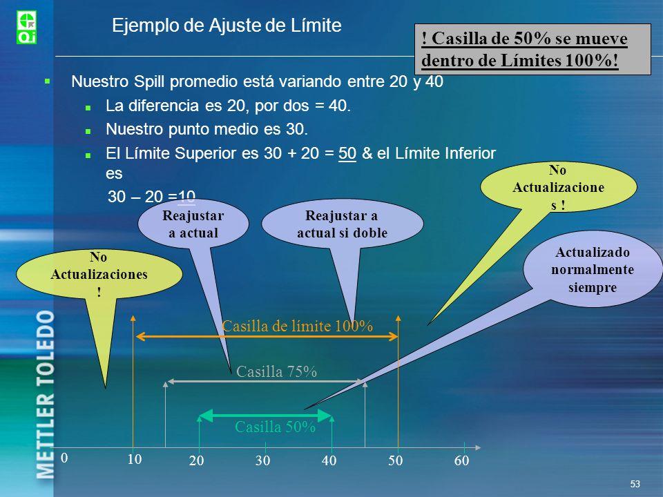53 Ejemplo de Ajuste de Límite Nuestro Spill promedio está variando entre 20 y 40 La diferencia es 20, por dos = 40. Nuestro punto medio es 30. El Lím