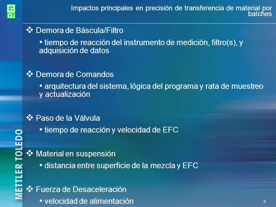 9 Impactos principales en precisión de transferencia de material por batches Demora de Báscula/Filtro tiempo de reacción del instrumento de medición,