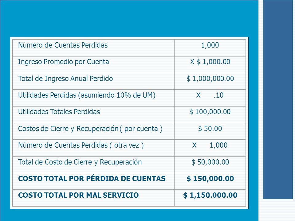 Número de Cuentas Perdidas 1,000 Ingreso Promedio por Cuenta X $ 1,000.00 Total de Ingreso Anual Perdido $ 1,000,000.00 Utilidades Perdidas (asumiendo