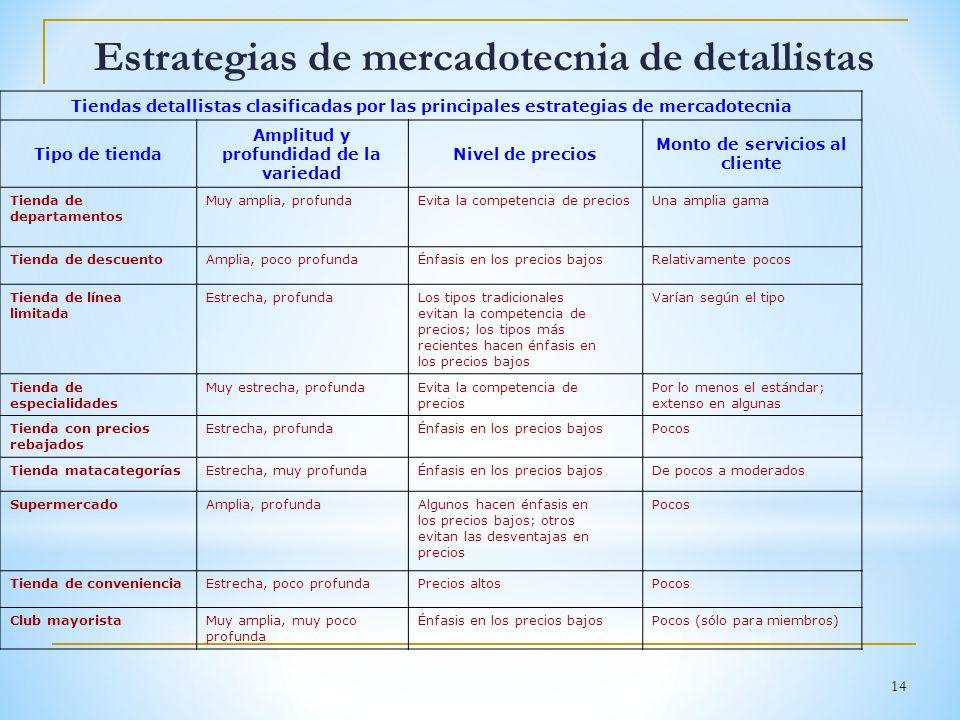 14 Estrategias de mercadotecnia de detallistas Tiendas detallistas clasificadas por las principales estrategias de mercadotecnia Tipo de tienda Amplit