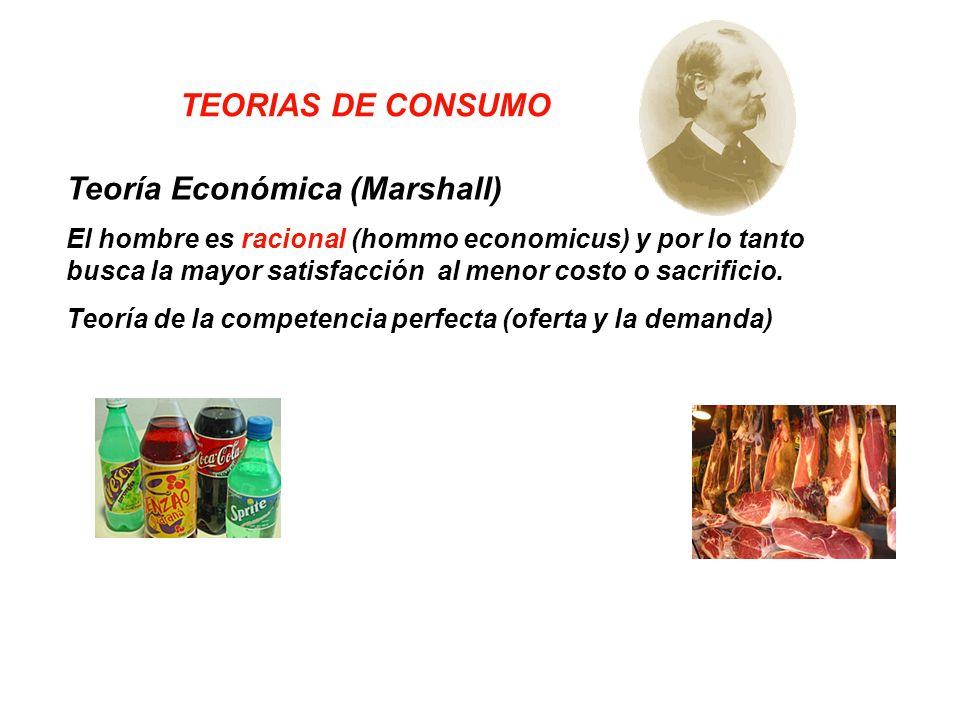 Teoría Sicológica (Pavolv).